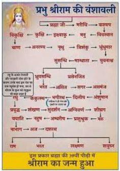 Jay Shree Ram, Shri Ram Photo, Hanuman Ji Wallpapers, Ram Photos, Gk Knowledge, Krishna Quotes, Bhagavad Gita, Spirituality, Sanskrit