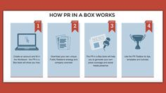 PR In A Box is a Do-It-Yourself Marketing Solution for Your Business / smallbiztrends.com