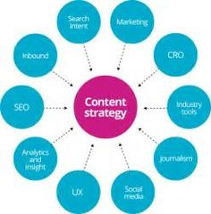 content marketing strategy diagram - Yahoo Image Search Results