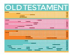 Old Testament Rainbow scripture reading chart
