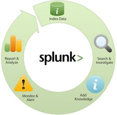 Amid the solutions the market has there's #Splunk who offer a number of extremely powerful products that provide both in-house security and security-as-a-service atop of numerous layers by looking at the data produced by a multitude of products.  #cybersecurity #SaaS #bigdata