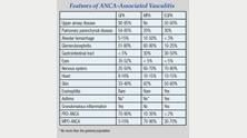 Table showing features of ANCA-associated vasculitis