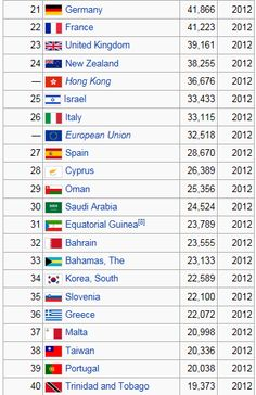 세계 1인당 국민소득 2012년 기준