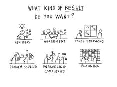 Think about what kind of result you want when designing an activity/a process. Source: gamestorming.com, http://stg.uie.com/events/virtual_seminars/gamestorm/