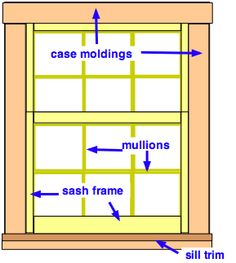 exterior window trim Anatomy. Like this but flush on the sides would be OK if you want a sill.