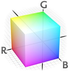 RGB uses additive color mixing that produces secondary colors where two colors overlap, while equal intensities of all three colors produce white