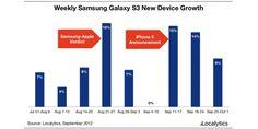 Le vendite del Galaxy S III rimangono altissime nonostante il lancio di iPhone 5