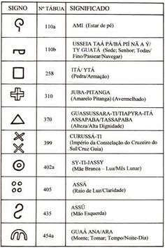 Possible tattoo ideas Mais Tattoo Tribal, Creative Writing Classes, Arte Tribal, Indigenous Tribes, Delicate Tattoo, Red Books, Body Painting, Body Art, Symbols