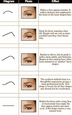 Eyebrows shapes...Interesting info