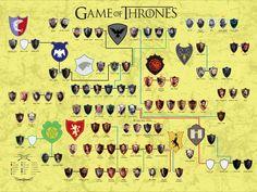 Game of Thrones - Stammbaum