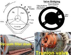 Vacuum Filter Description In Sugar Industry Vacuum Filter