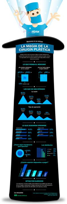#Infografia La magia de la #CirujiaPlastica en #Mexico... #Candidman