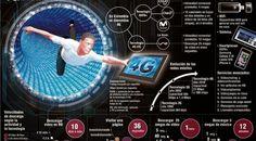 Tecnología 4G en Venezuela llegará a 20 millones de usuarios en 2015