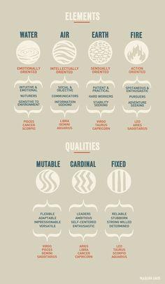 Zodiac Cheat Sheet by MarinaArtwork on Etsy, $24.00