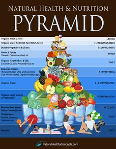 Check Out This Natural Health Pyramid. I LOVE this!!