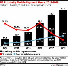 eMarketer anticipates that 2015 will be the year mobile payments move out of the domain of early adopters and into the mainstream.</p>