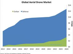 THE DRONES REPORT: Market forecasts, regulatory barriers, top vendors, and leading commercial applications – Denim News