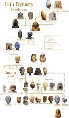 Dynasty XVIII in Egyptian History was basically Alabama on s'emids. - Dynasty XVIII in Egyptian History was basically Alabama on steroids. Egyptian Pharaohs, Egyptian Mythology, Egyptian Symbols, Egyptian Art, Egyptian Drawings, Egyptian Goddess, Royal Family Trees, Ancient Egypt History, Ancient Aliens
