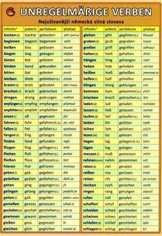 Study German, Learn German, Learn English, German Grammar, German Words, English Sentences, English Vocabulary, Deutsch Language, Germany Language