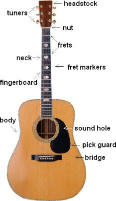 pin by alina on muza pinterest guitars note and guitar neck. Black Bedroom Furniture Sets. Home Design Ideas