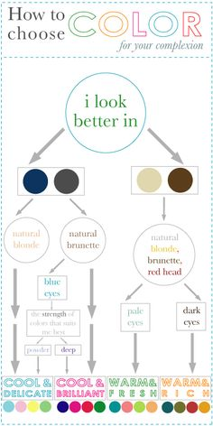 This flowchart helps you determine which color groups look best with your complexion.