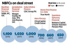 A look at deals struck in the NBFC space in the past couple of years. Graphic: Naveen Kumar Saini/Mint