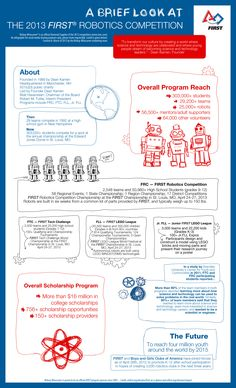 2013 FIRST infographic created and updated by the Bishop-Wisecarver team! Check out these fabulous facts about FIRST Robotics.