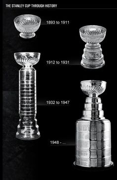 The evolution of Lord Stanley