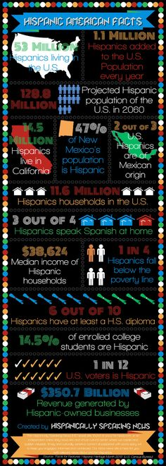 "Hispanic Heritage Month is celebrated every year from the 15th of September to the 15th of October.  The U.S. Census Bureau released a ""Facts for Features"" celebrating the culture and traditions of those whose origins are rooted in Spain, Central America, and South America."