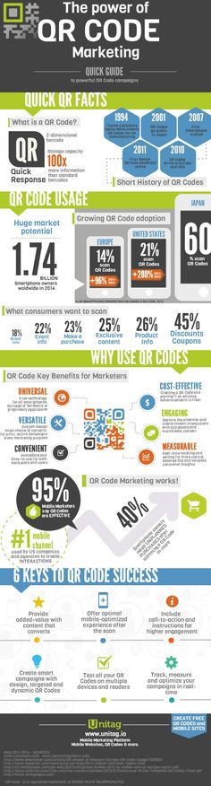 All about QR Codes #MobileMarketing #QRCode [Infographic] Credits to: blog unitag   #Push2GO