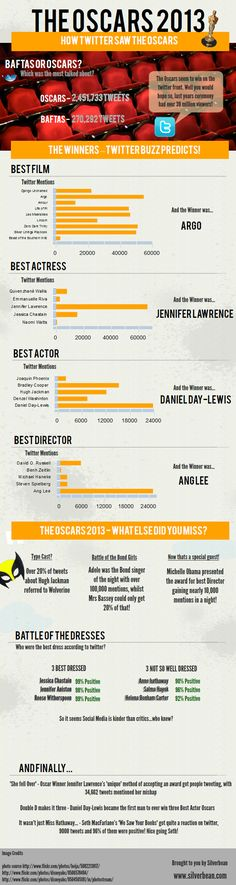 How Twitter saw the Oscars 2013 #infografia #infographic #socialmedia