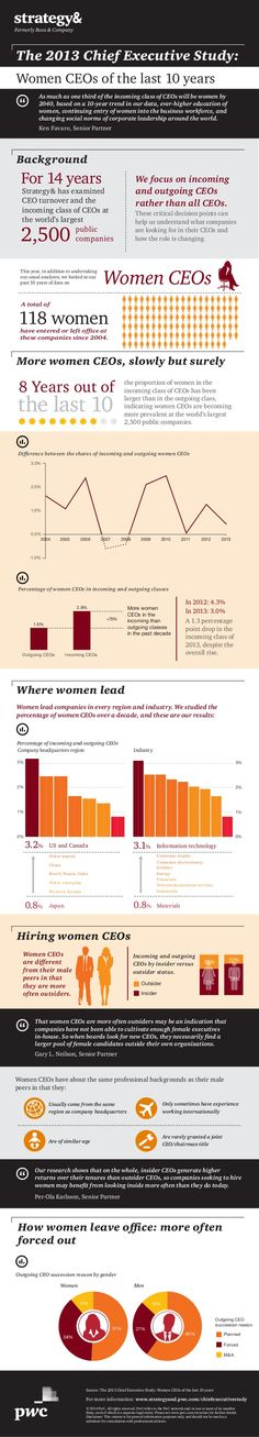 Infographic: Women CEOs of the last 10 years by Strategy& via slideshare