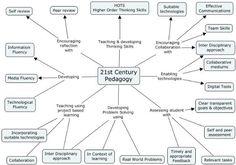 The 21st Century Pedagogy Teachers Should Be Aware Of