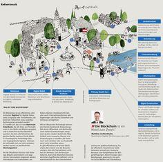 Österreichs digitalste Gemeinde   KOMMUNAL Steve Jobs, Blockchain, Map, Feelings, Blog, Communities Unit, Finance, Location Map, Blogging