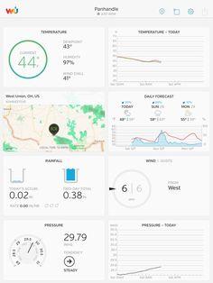 Ohio Weather, Weather Data, Personal Weather Station, West Union, Weather Underground, Dashboards, Design Thinking, Data Visualization, Ux Design