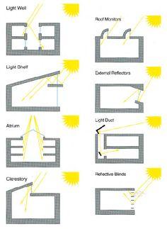 Different types of solar lighting