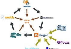 mcyrus: post link wheel then building of best SEO off page tasks for your web site just for $5, on fiverr.com