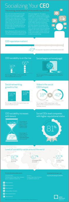 Socializing your CEO, social behaviour of the world's top 50 CEO's -Weber Shandwick