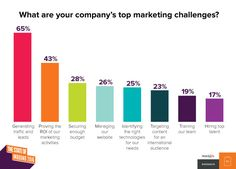 Check out the top stats on marketing and sales from HubSpot's 2017 State of Inbound Report. Marketing Budget, The Marketing, Inbound Marketing, Internet Marketing, Social Media Marketing, Digital Marketing, Marketing Technology, Marketing Automation, Challenges And Opportunities