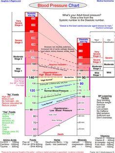 Helpful Blood Pressure Chart
