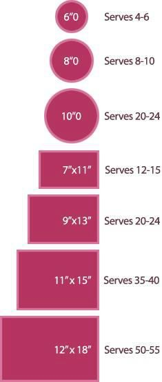 The chart above shows the sizes of wedding cakes/tiers and how many guests they will serve. Most bakers will show you this information, but some do not. This should help you choose your baker and the size of the cake for your wedding