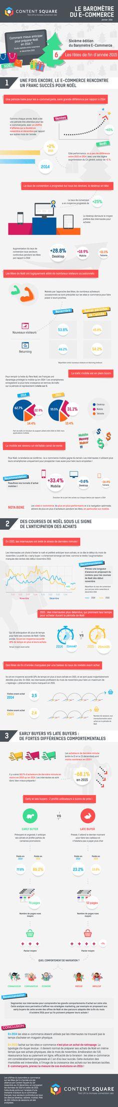 Quel a été le comportement des cyberacheteurs français en novembre et décembre 2015? Quand ont-ils fait leurs achats? Sur quels devices? Réponses avec Content Square.
