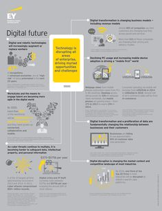 Technology is disrupting all areas of enterprise, driving myriad opportunities and challenges Fueled by the convergence of social, mobile, cloud, big data and growing demand for anytime anywhere access to information, technology is disrupting all areas of the business enterprise. Disruption is taking place across all industries and in all geographies. #EY looks at the Megatrends that will shape our Digital future.