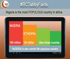 ‪#‎Nigeria‬ is the most populous country in ‪#‎Africa‬