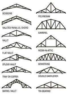 2012-06-09_021539_truss_configurations.jpg (285×400)