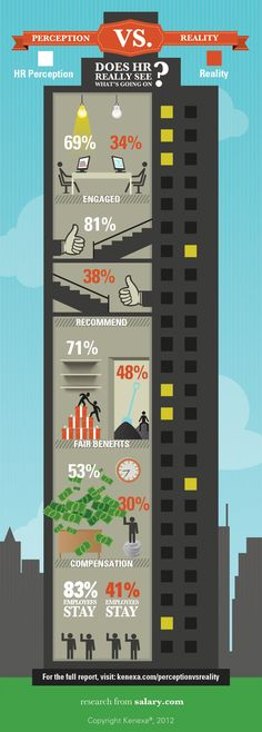 New Study: HR Departments Completely Out of Touch - Forbes [Infographics]