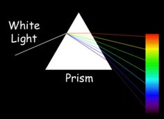 Visible light is the portion of the electromagnetic spectrum that we can see. We perceive the energy as colors.