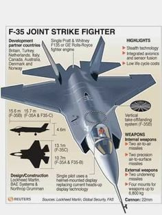 Airplane Fighter, Fighter Aircraft, Fighter Jets, Military Weapons, Military Aircraft, F35 Lightning, Stealth Technology, Plane Engine, Aircraft Propeller