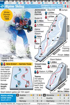 February 9-25, 2018 -- Alpine Skiing (speed and technical) are two of 24 sporting competitions of the 2018 Winter Olympic Games in Pyeongchang 2018, South Korea.