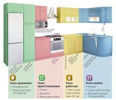 Картинки по запросу как правильно распределить место на кухне